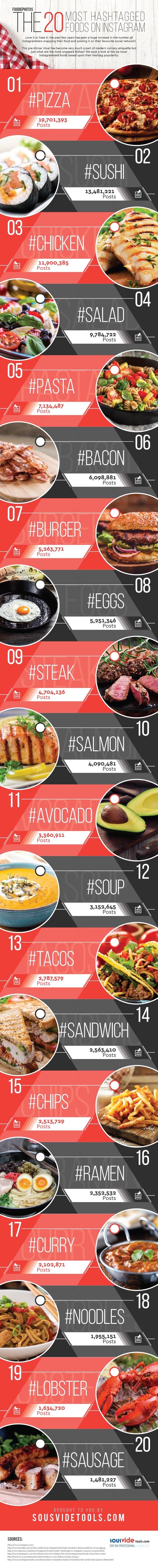 20 hashtags food plus populaires instagram