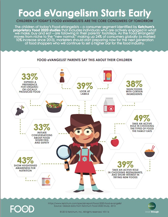 ketchum_food_2020_infographie_jan._2016.final_l_4884_recherche-alimentation-food-evangelist-monde-food2020-ketchum-infographie