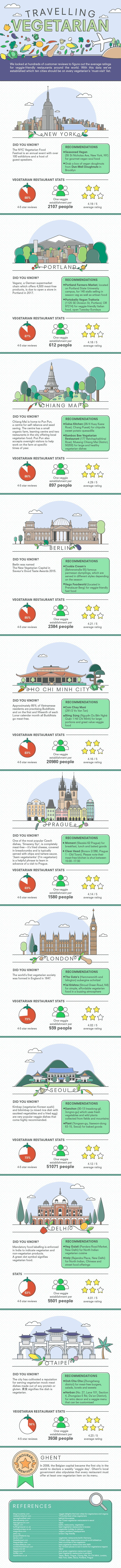 original_vegetarian-friendly-cities-infographic-1.jpg