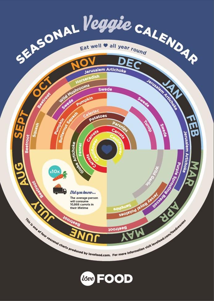 PRODUITS DE SAISON infographic